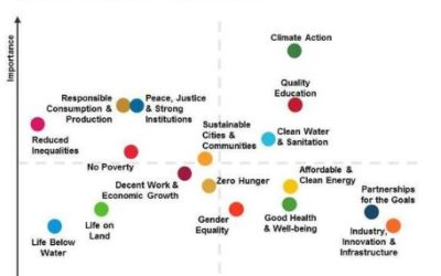 Progress on the SDGs – A Report Card