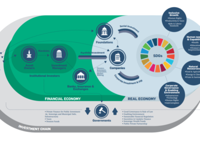 Flyer: Guide to unlocking Prosperity: Finance, Investment and Sustainable Development