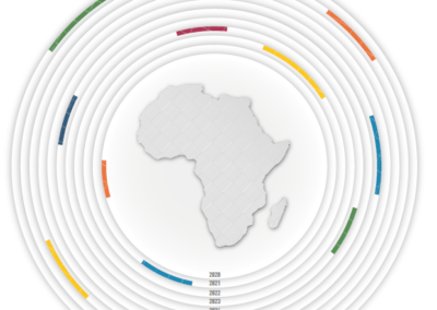 Foresight Africa: Top priorities for the continent 2020-2030