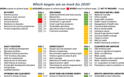 On target? UNECE report highlights need for strengthened commitment to achieve SDGS in the region by 2030