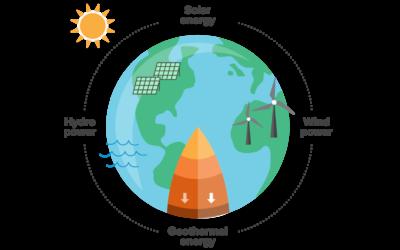 Leveraging the Power of Design to Progress Sustainable Development Goals